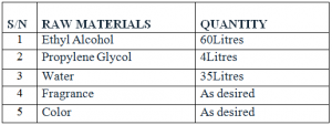 Formulation Table for Aftershave Production